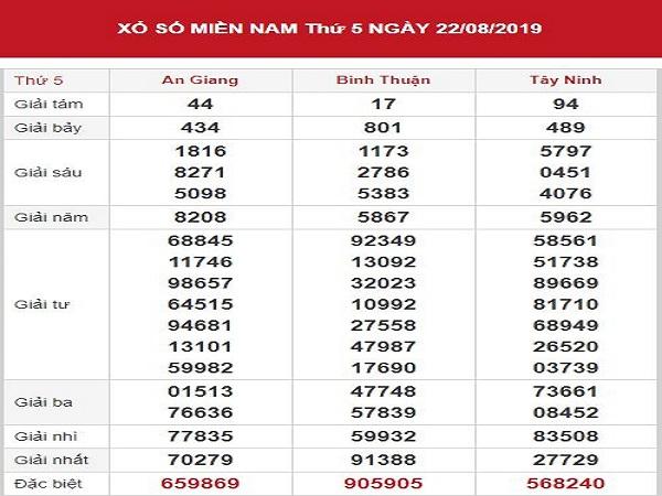 Phân tích KQXSMN ngày 29/08 chính xác 100%