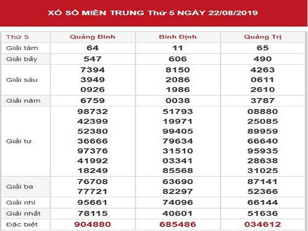 Phân tích KQXSMT ngày 29/08 chính xác 100%