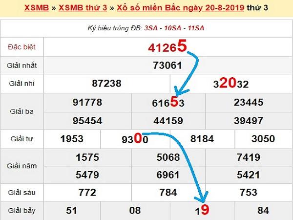 Phân tích kết quả xổ số miền bắc ngày 21/08 chính xác