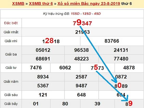 Phân tích kqxsmb ngày 24/08 chuẩn xác