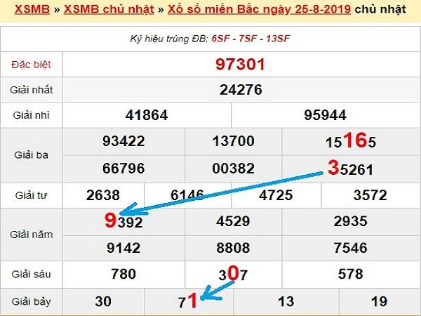 Phân tích kết quả xổ số miền bắc ngày 26/08 từ các chuyên gia