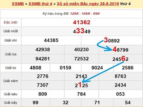 Phân tích kết quả xổ số miền bắc ngày 29/08 chuẩn xác