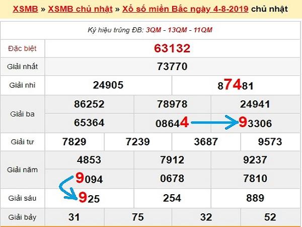 Phân tích KQXS miền bắc ngày 08/05 từ các chuyên gia