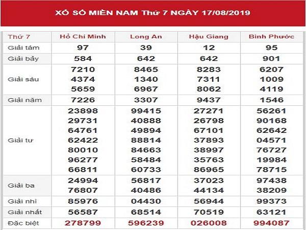 Phân tích kqxsmn ngày 24/08 từ các chuyên gia