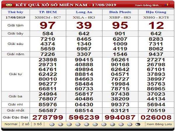 Tổng hợp phân tích xổ số miền nam ngày 24/08 chắc trúng