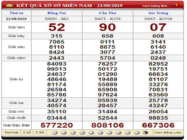 Phân tích xổ số miền nam thứ 4 ngày 28/08 từ các chuyên gia