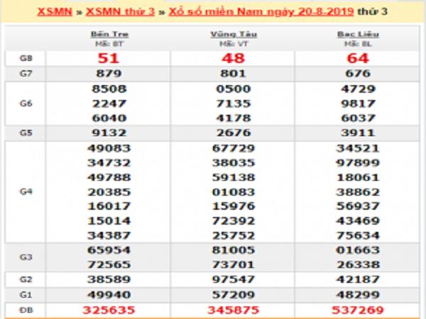 Tổng hợp phân tích XSMN thứ 3 ngày 27/08 từ các cao thủ