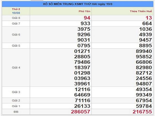 Phân tích dự đoán XSMT ngày 26/08 chuẩn xác