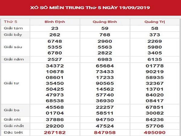 Phân tích kết quả xổ số miền trung ngày 26/09 chuẩn xác