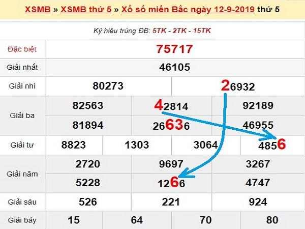 Phân tích kết quả xsmb ngày 13/09 chính xác tuyệt đối