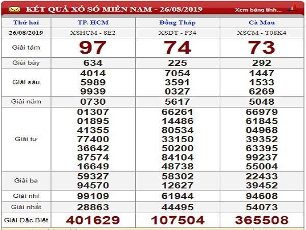 Phân tích kết quả xổ số miền nam ngày 02/09 chuẩn