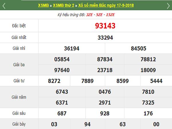 Phân tích kết quả xổ số miền bắc ngày 17/09 chuẩn xác