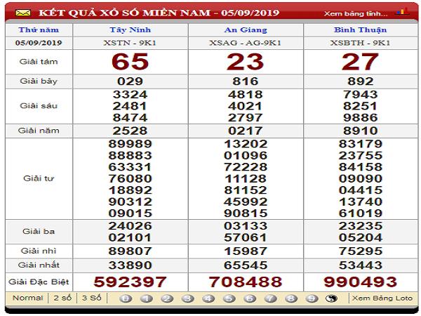 Phân tích xổ số miền nam ngày 12/09 từ các cao thủ