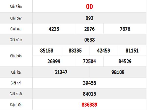 Phân tích xổ số Bình Định ngày 19.09 tỷ lệ trúng cao