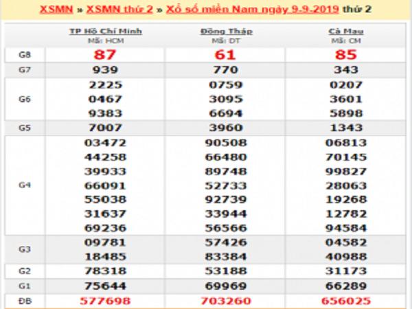 Phân tích kết quả xổ số miền bắc ngày 16/09 chính xác