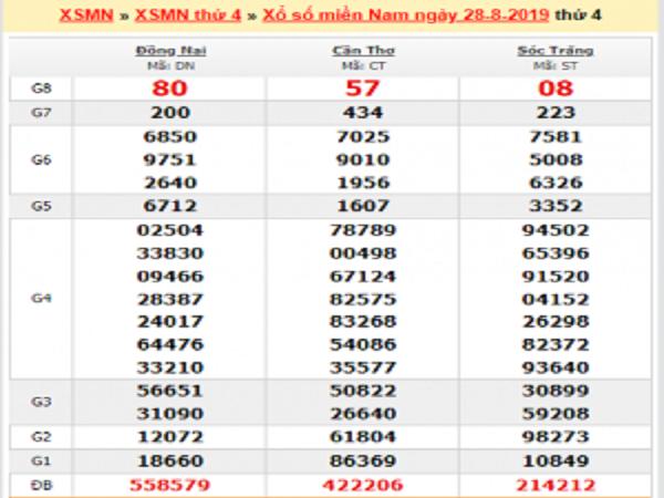 Phân tích KQXSMN ngày 04/09 từ các cao thủ