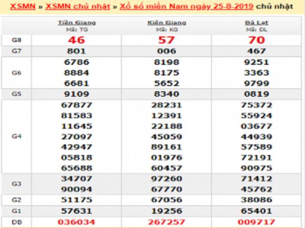 Phân tích XSMN ngày 01/09 chốt kết quả miền nam