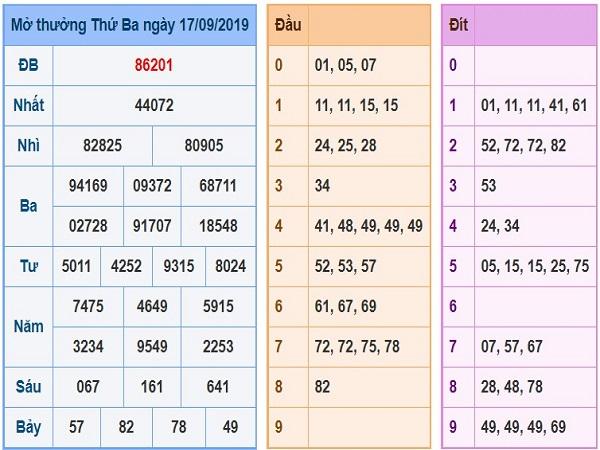 Phân tích  kết quả xổ số miền bắc ngày 18/09 của các chuyên gia