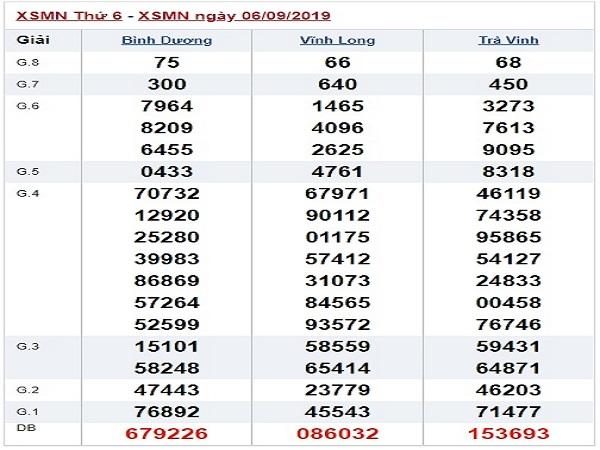 Phân tích xổ số miền nam ngày 13/09 chuẩn từ các cao thủ