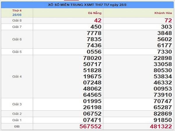 Phân tích kết quả XSMT ngày 04/09 chuẩn xác