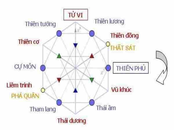 Tìm hiểu vị trí và ý nghĩa của sao Tử Vi