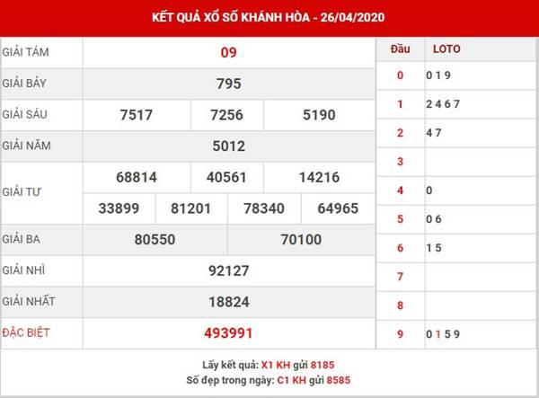 Phân tích xs Khánh Hòa thứ 4 ngày 29-4-2020