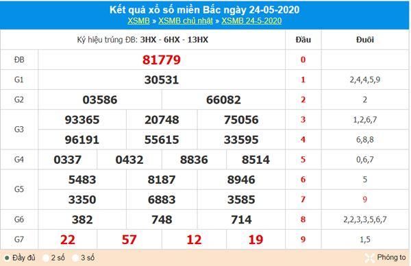 Phân tích XSMB 25/5/2020 – KQXS miền Bắc thứ 2