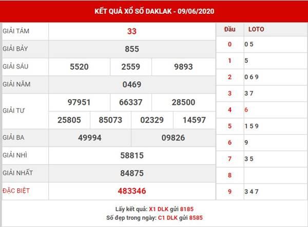 Phân tích XS Daklak thứ 3 ngày 16-6-2020