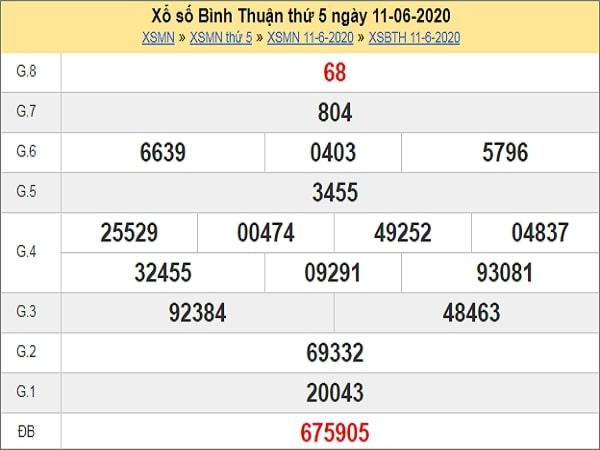 Phân tích XSBTH 18/6/2020