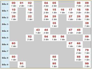 Phân tích cầu chạy XSMB 7/7/2020 thứ 3 hôm nay cực chuẩn