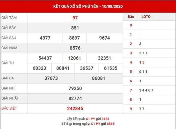 Phân tích XS Phú Yên thứ 2 ngày 17-8-2020