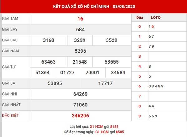 Phân tích kết quả XS Hồ Chí Minh thứ 2 ngày 10-8-2020