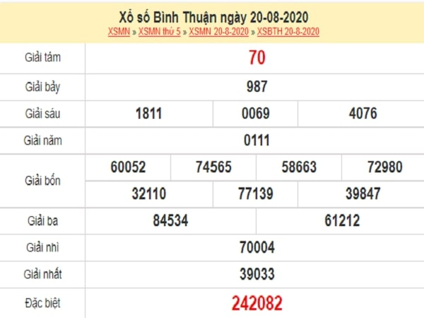 Phân tích XSBTH 27/8/2020 – Phân tích XSBTH siêu chuẩn hôm nay