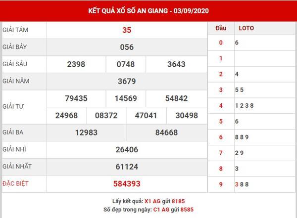 Phân tích kết quả SX An Giang thứ 5 ngày 10-9-2020