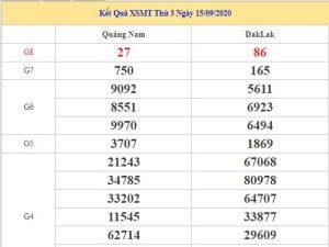 Phân tích kết quả XSMT ngày 22/09/2020