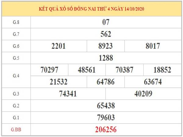 Phân tích KQXSDN ngày 21/10/2020 dựa trên kqxsdn kỳ trước