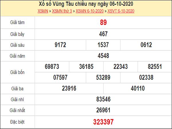 Phân tích XSVT 13/10/2020 – Phân tích xổ số Vũng Tàu siêu chính xác