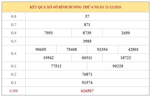 Phân tích KQXSBD ngày 18/12/2020 dựa trên kết quả kì trước