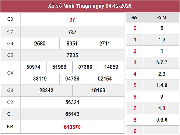 Phân tích kqxs Ninh Thuận ngày 11/12/2020 chốt số dự đoán