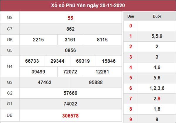 Phân tích XSPY 7/12/2020 chốt bạch thủ lô Phú Yên thứ 2