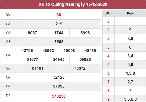 Phân tích XSQNM 22/12/2020 nổ lô Quảng Nam trúng lớn
