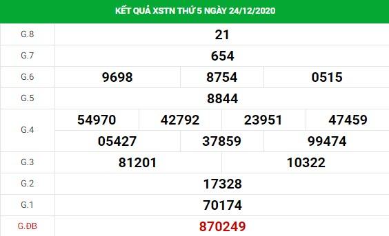 Phân tích kết quả XS Tây Ninh ngày 31/12/2020