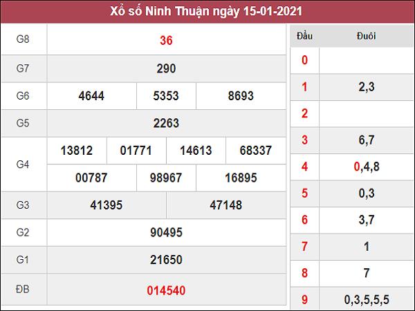 Phân tích kqxs Ninh Thuận ngày 22/1/2021