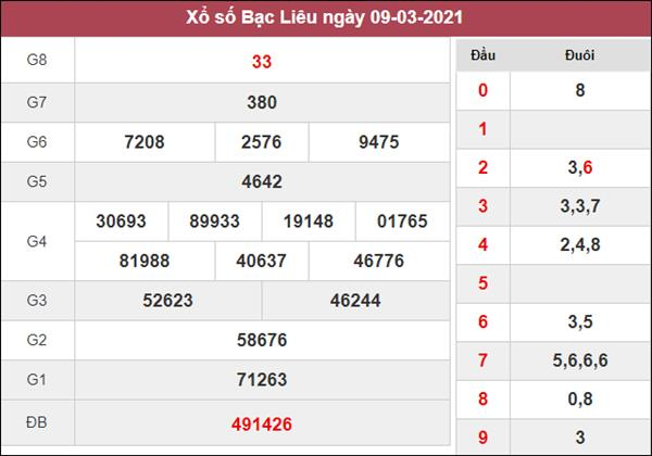 Phân tích XSBL 16/3/2021 thứ 3 chi tiết và chuẩn xác nhất