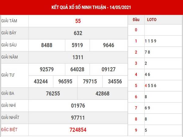 Phân tích xổ số Ninh Thuận thứ 6 ngày 21/5/2021