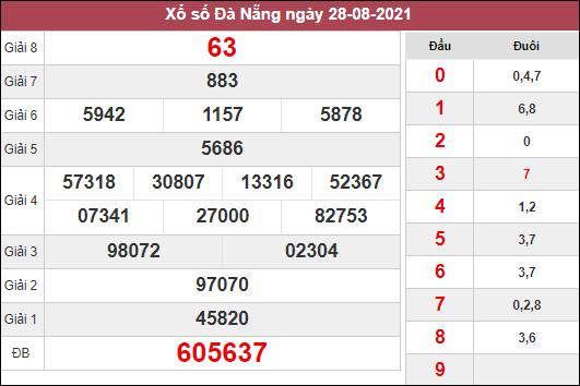 Phân tích KQXSDNG ngày 1/9/2021 dựa trên kết quả kì trước