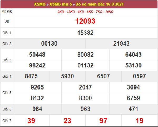 Phân tích SXMB 17/9/2021 thứ 6 chốt số cùng cao thủ